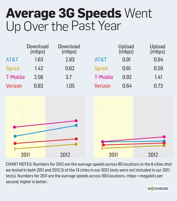 Wireless 3G and 4G service testing: Year-to-year change.