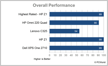Dell XPS One 27 performance score