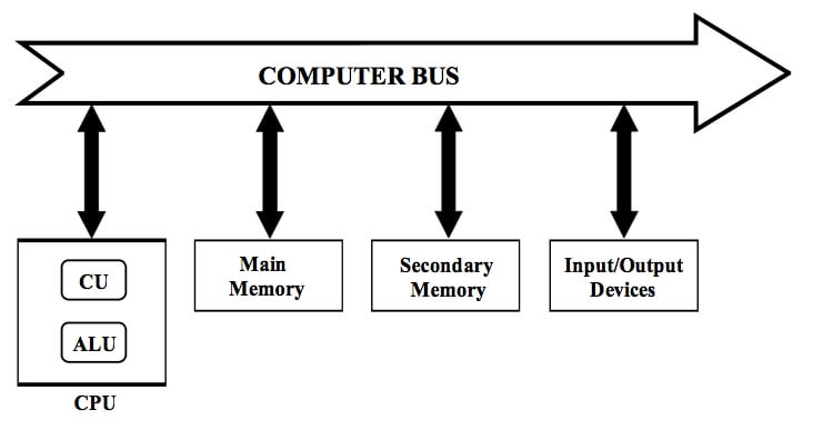 What is External Data Bus in Computer Architecture?