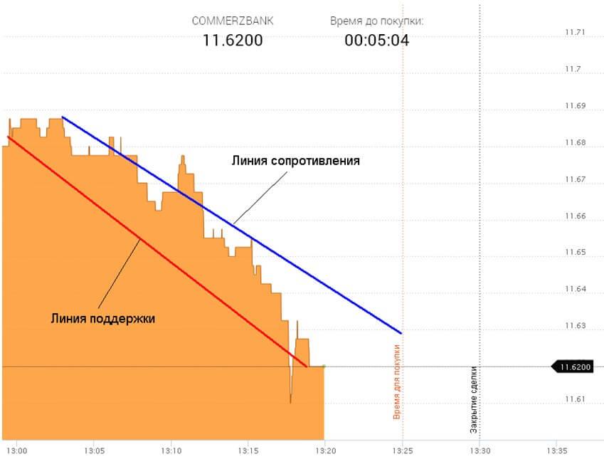 bitcoin ili litecoin invest postotak trenda binarne opcije od 5 minuta