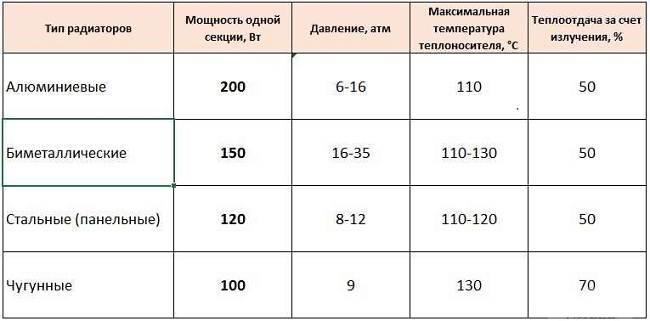 Радиаторы-отопления-Описание-виды-установка-и-цены-радиаторов-отопления-2