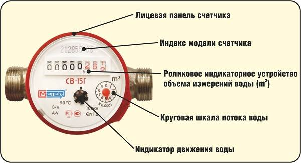 Счетчики-воды-Описание-виды-установка-и-цена-счётчиков-воды-3