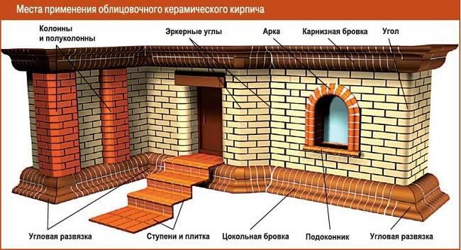 Керамический-кирпич-Характеристики-виды-применение-и-цена-керамического-кирпича-6