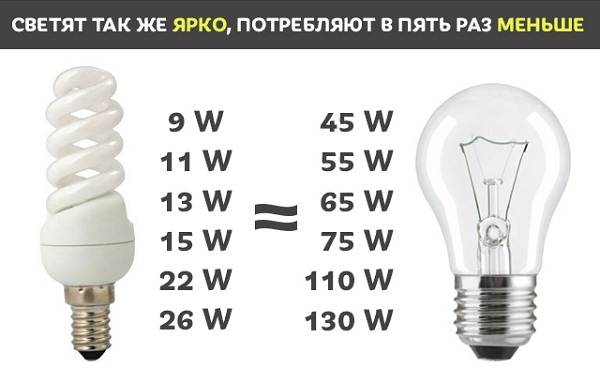 Энергосберегающие-лампы-Описание-характеристики-цены-и-как-выбрать-3
