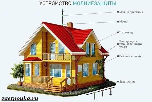 Громоотвод-на-доме-Для-чего-нужен-и-как-сделать-своими-руками-8
