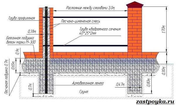 Забор-из-профлиста-Описание-виды-и-этапы-строительства-забора-из-профлиста-1