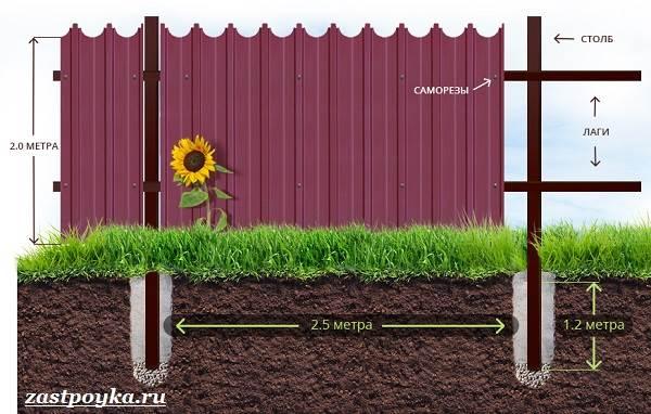 Забор-из-профлиста-Описание-виды-и-этапы-строительства-забора-из-профлиста-9