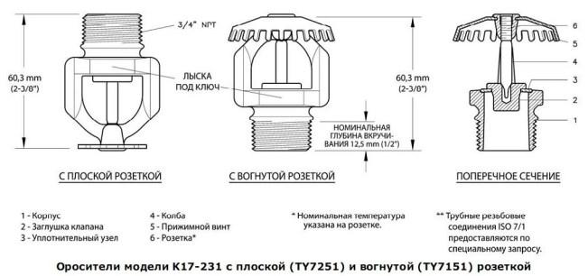 Что-такое-ороситель-Описание-виды-применение-и-цена-оросителя-5
