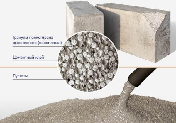 Полистиролбетон-новый-строительный-материал-Характеристики-и-назначение-полистиролбетона-5