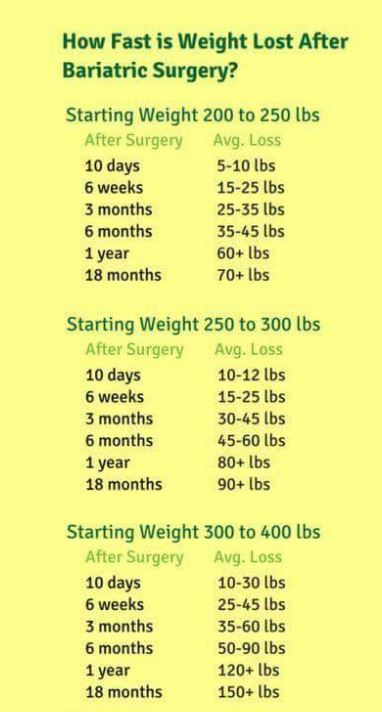 Weight chart also loss   personal journey through bariatric surgery and rh zat it