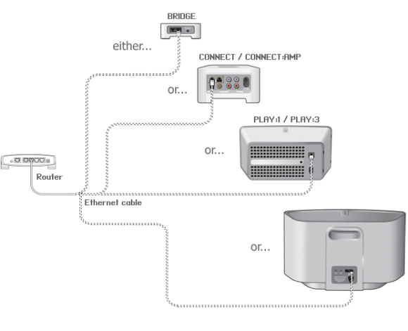 sonos-network-diagram