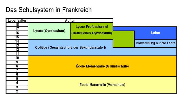 SchulsystemFrankreich