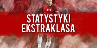 Rzuty rożne Ekstraklasa