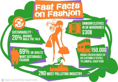 Sustainable Fashion: Saving the Planet, One Dress at a Time
