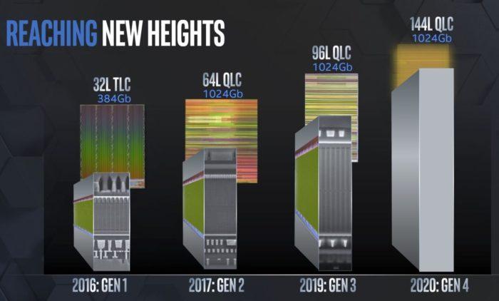 Evolução das tecnologias de SSD da Intel