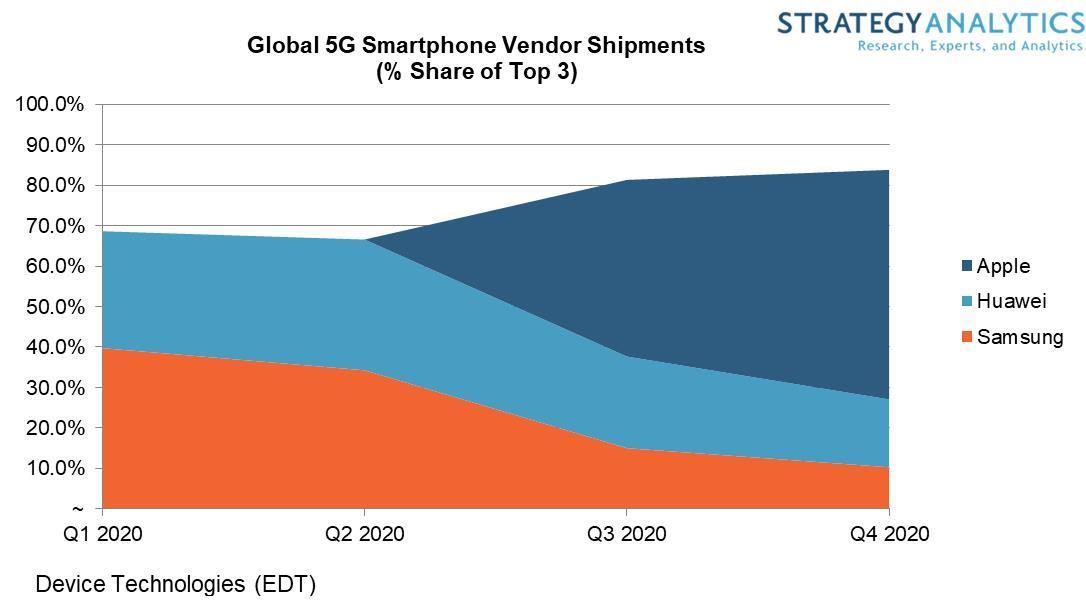 Mercado 5G em 2020