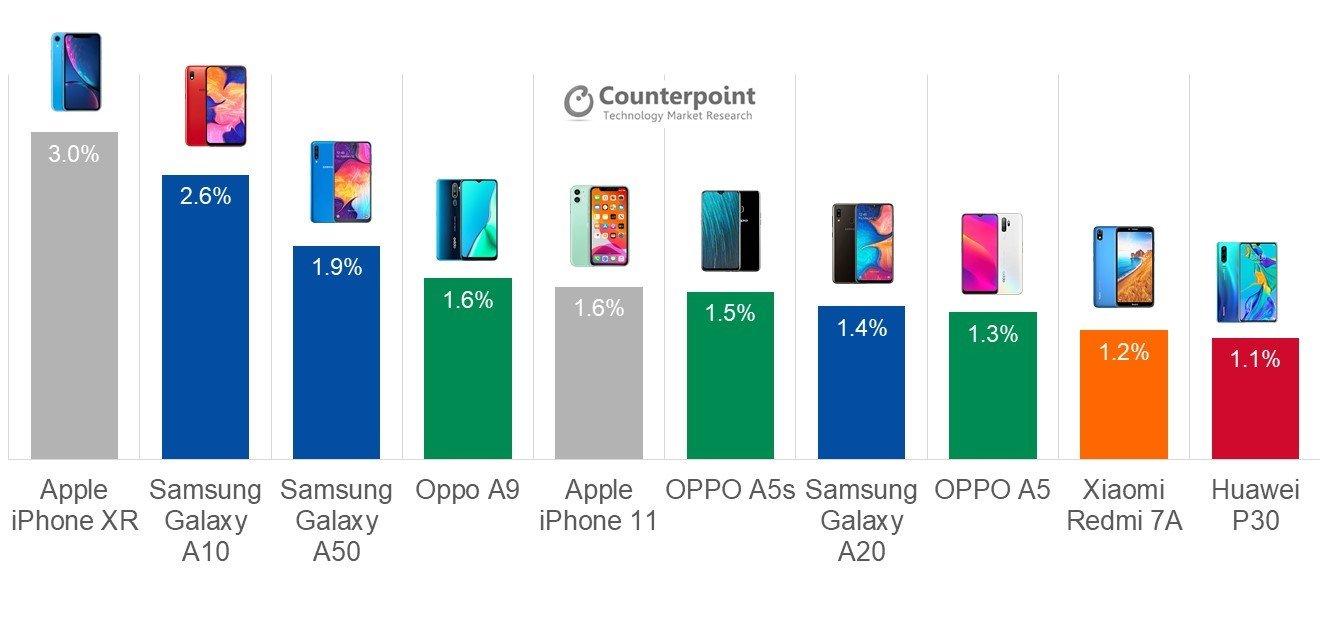 CR: Vendas de smartphones no 3º trimestre de 2019