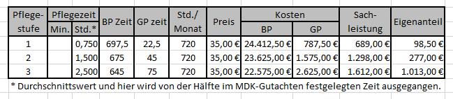 Kostenabgrenzung bis zum 311216
