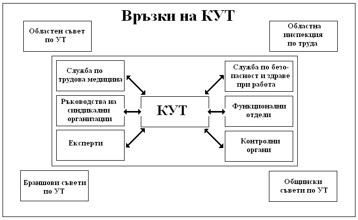 Връзки на Комитет по условия на труд КУТ