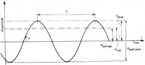 Измерване на шум и вибрации