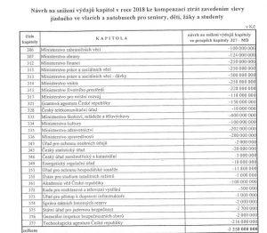 Seznam škrtů v rozpočtech jednotlivých úřadů, kde chce stát vzít peníze na slevy ve vlacích a autobusech (strojově čitelnou přílohu vláda nezveřejnila)