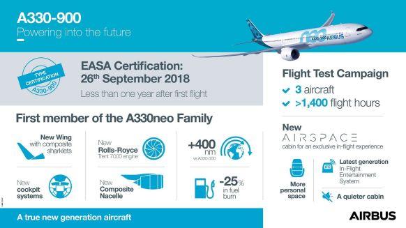 Infografika k novému modelu A330-900. Foto: Airbus