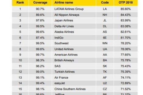 Žebříček 20 nejpřesnějších aerolinek v kategorii největších dopravců. Foto: OAG