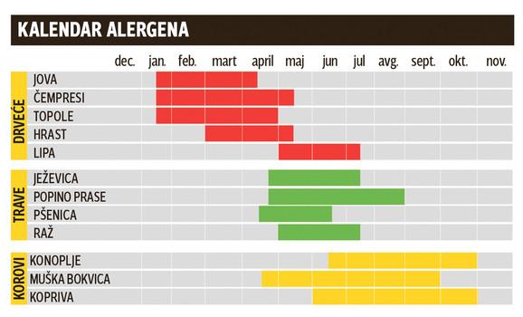 kalendar alergija