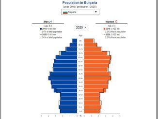 БГ население