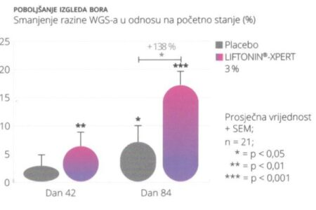 SKINAGE COLLAGEN PRODUCTION - TABLICA POBOLJŠANJE IZGLEDA BORA
