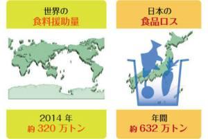 日本の食料廃棄は食料援助の2倍