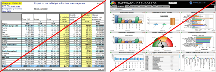Messy spreadsheet, inappropriate dashboard
