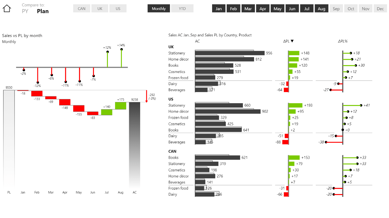 [Webinar] Mastering Variance Reports in Power BI