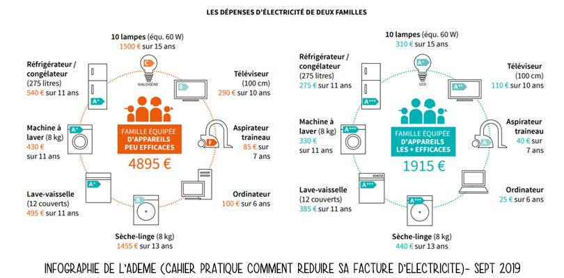 Exemple de consommation d'électricité selon les appareils utilisés, infographie de l'Ademe.