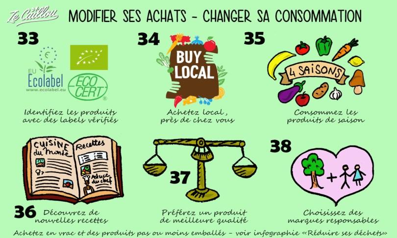 Changer sa façon de consommer est un éco-geste essentiel pour réduire son impact sur l'environnement.