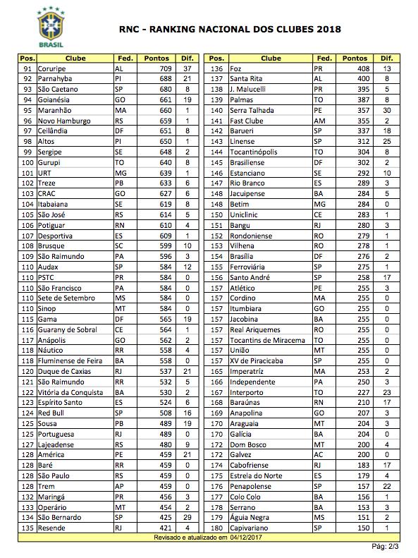 Ranking da CBF 2