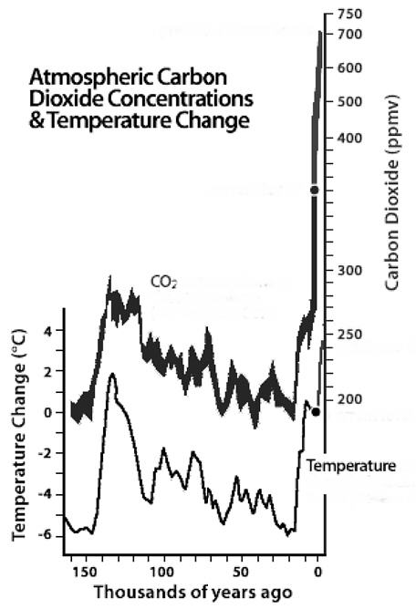 ZEEK: Articles: Why Climate Change is Bad for the Jews