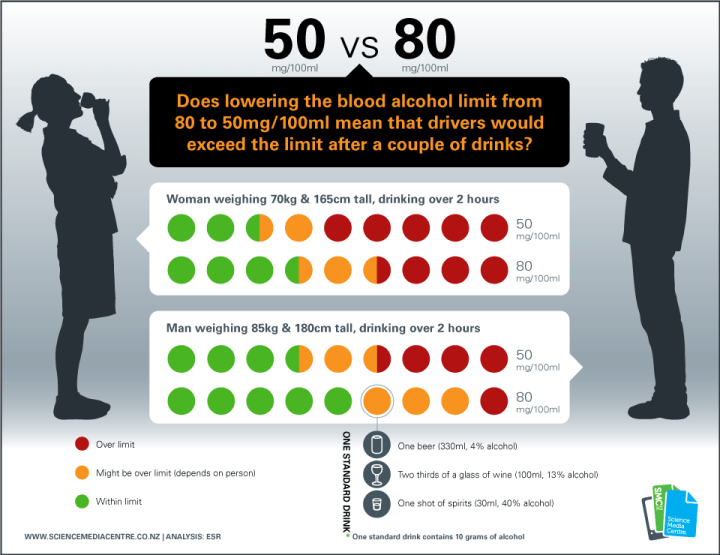 Dropping blood alcohol limits from 80mg/l to 50 mg/l