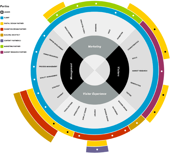 Not sure what to call this - a fan-pie diagram? Taking a Service Design approach this visualisation explains all the parties involved in the establishment of a new exhibition - including architects, interior designers, marketers, management, user experience and interactives.