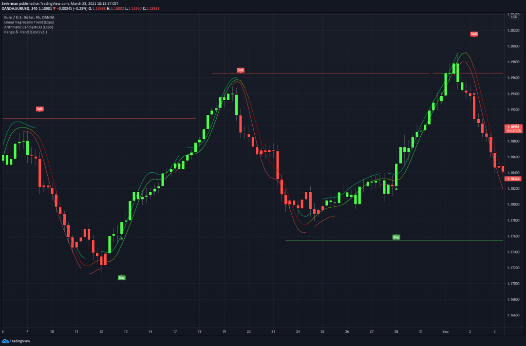 Buy & Sell Signals