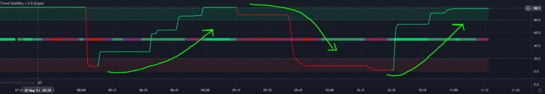 Trend Stability Oscillates