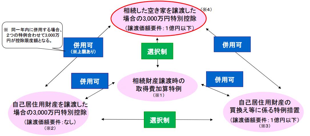 空き家3000万円特別控除他税制関係