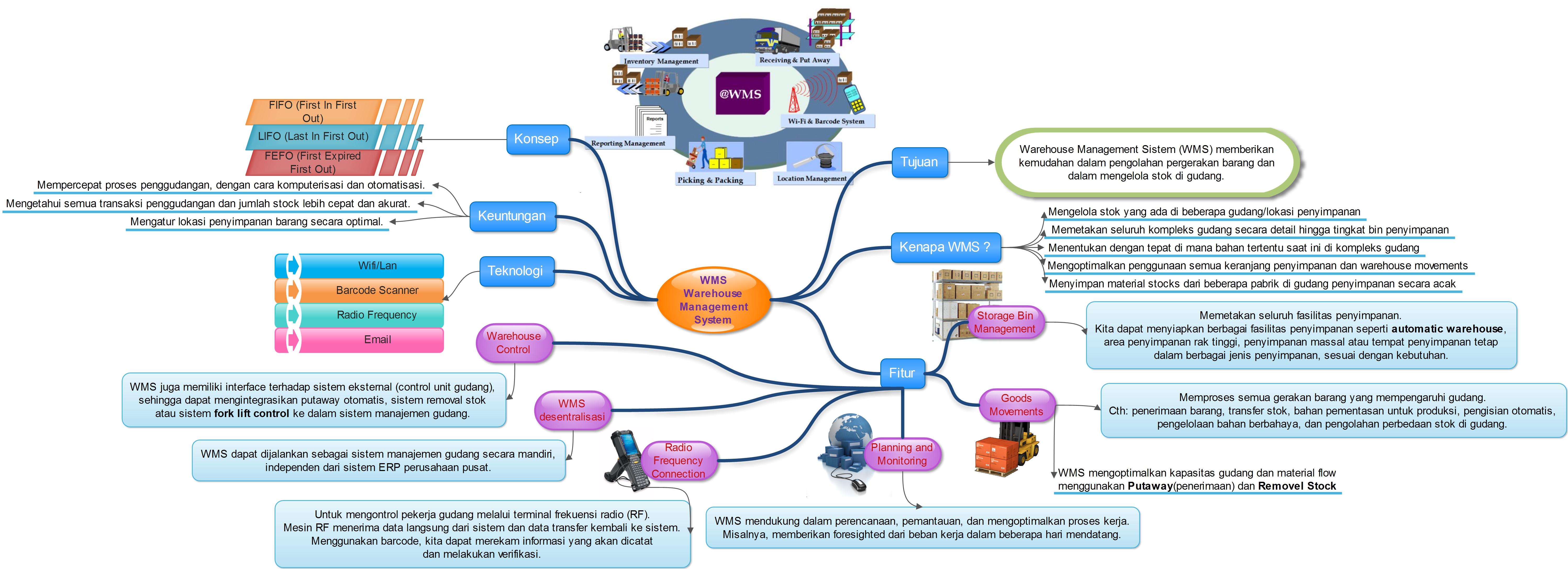 Warehouse Management System (WMS) | Chintiya Zein Sakti