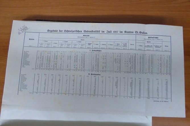 Tabelle Anbaustatistik
