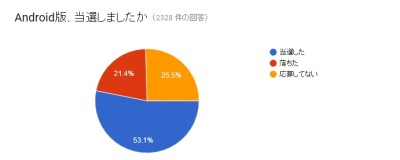 Android当選