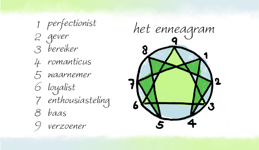 type-interview - ZelfkennisLab - Infographic Enneagram