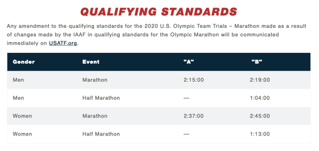 Oympic Trials Standards-1