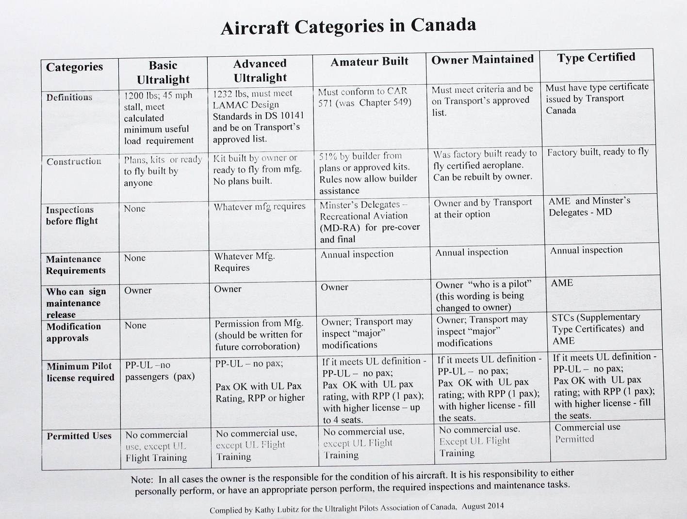 Zenair Canada Aula