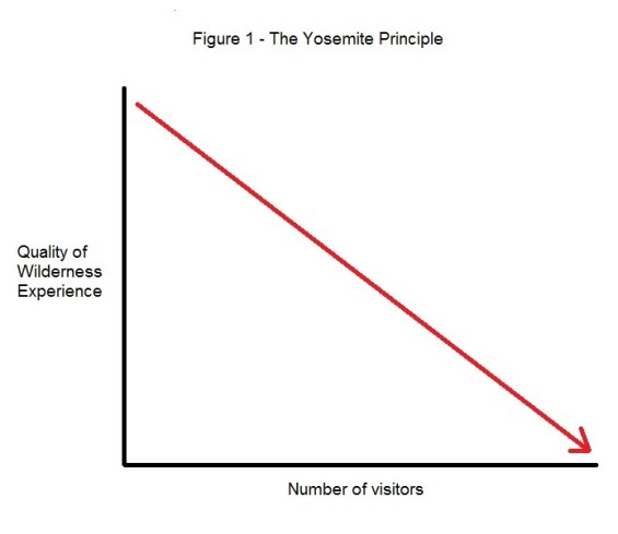 The Yosemite Principle