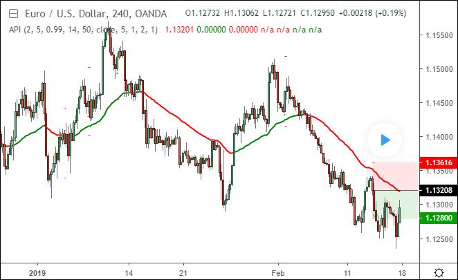 tradingview este cel mai bun indicator)